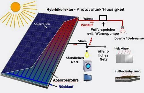 Solar_Hybrid-PV-Fluessigkeit-EPTEC_Energy-Power-Tec_GmbH